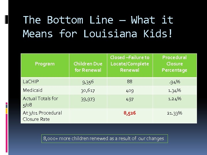 The Bottom Line — What it Means for Louisiana Kids! Children Due for Renewal