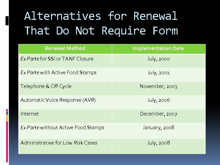 Alternatives for Renewal That Do Not Require Form Renewal Method Implementation Date Ex Parte
