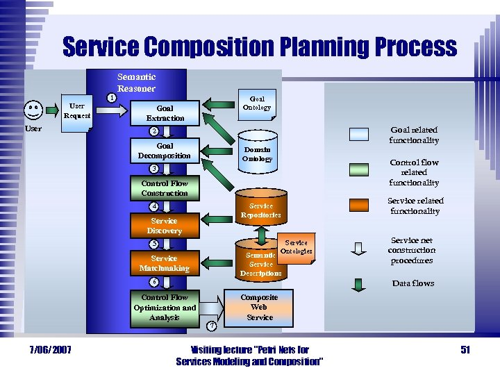 Service Composition Planning Process 1 User Request User Semantic Reasoner Goal Ontology Goal Extraction