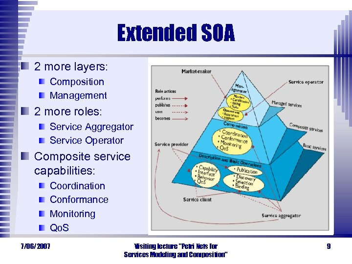 Extended SOA 2 more layers: Composition Management 2 more roles: Service Aggregator Service Operator