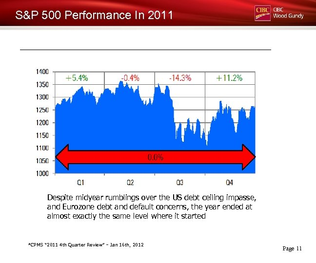 S&P 500 Performance In 2011 Despite midyear rumblings over the US debt ceiling impasse,