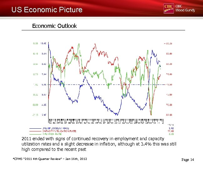 US Economic Picture Economic Outlook 2011 ended with signs of continued recovery in employment