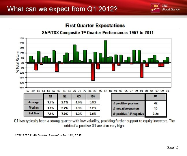"""What can we expect from Q 1 2012? *CPMS """" 2011 4 th Quarter"""