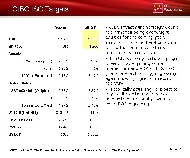 CIBC ISC Targets Recent TSX 2012 E 12, 500 13, 000 1, 315 1,