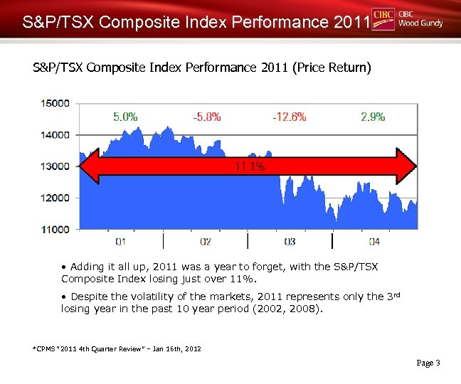 S&P/TSX Composite Index Performance 2011 (Price Return) • Adding it all up, 2011 was