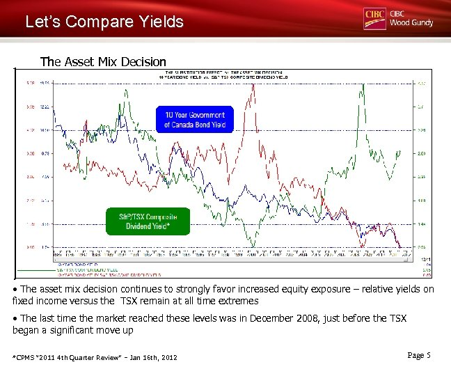 Let's Compare Yields The Asset Mix Decision • The asset mix decision continues to