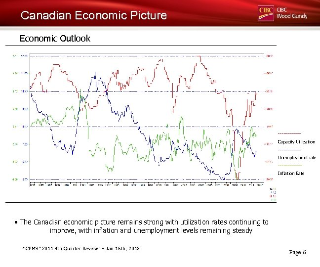 Canadian Economic Picture Economic Outlook ------Capacity Utilization ------Unemployment rate ------Inflation Rate • The Canadian