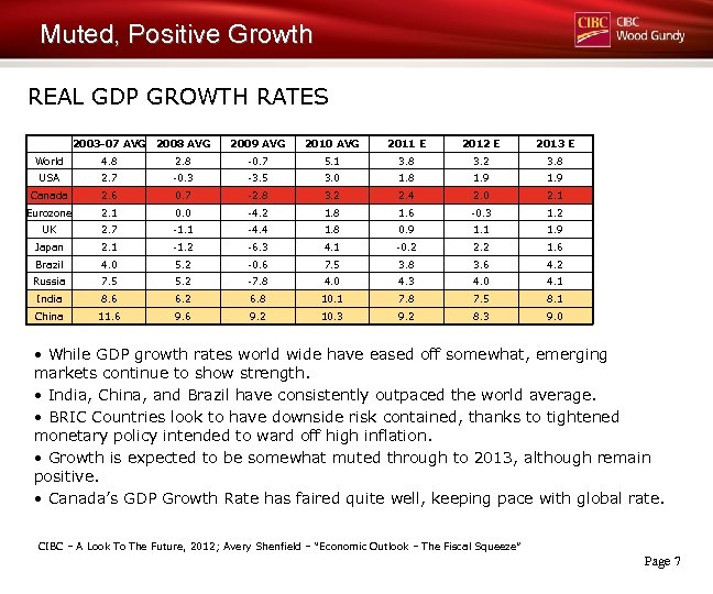 Muted, Positive Growth REAL GDP GROWTH RATES 2003 -07 AVG 2008 AVG 2009 AVG