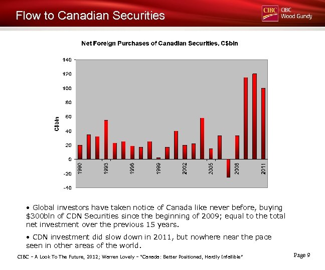 Flow to Canadian Securities • Global investors have taken notice of Canada like never
