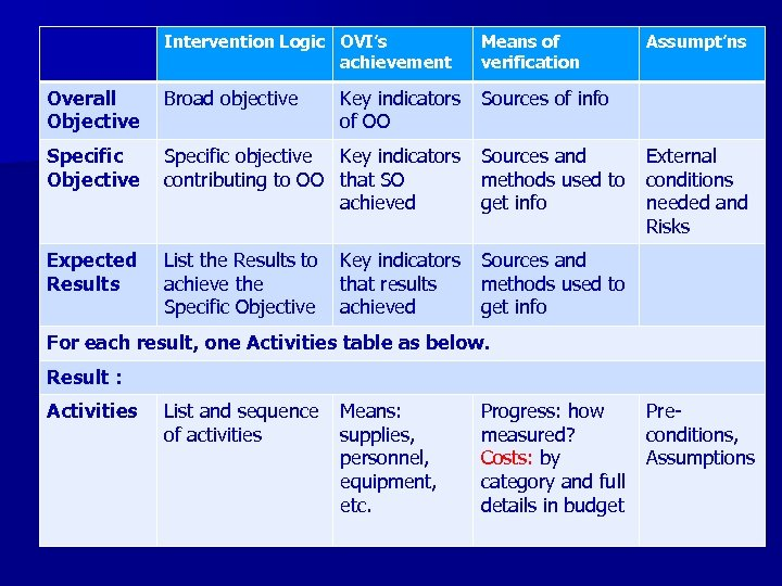 Intervention Logic OVI's achievement Means of verification Assumpt'ns Overall Objective Broad objective Key indicators