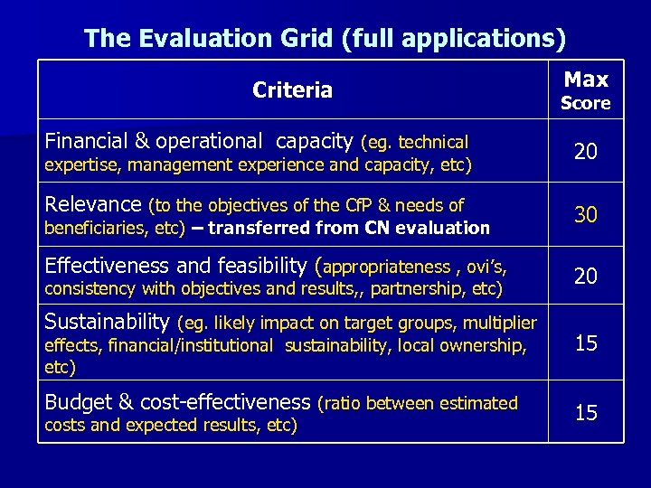 The Evaluation Grid (full applications) Criteria Financial & operational capacity (eg. technical expertise, management