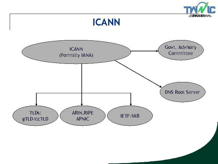ICANN Govt. Advisory Committee ICANN (Formally IANA) DNS Root Server TLDs: g. TLD/cc. TLD