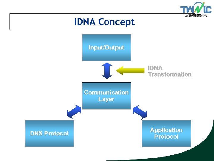 IDNA Concept Input/Output IDNA Transformation Communication Layer DNS Protocol Application Protocol