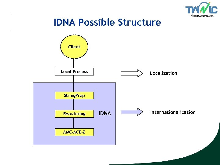 IDNA Possible Structure Client Local Process Localization String. Prep Reordering AMC-ACE-Z IDNA Internationalization