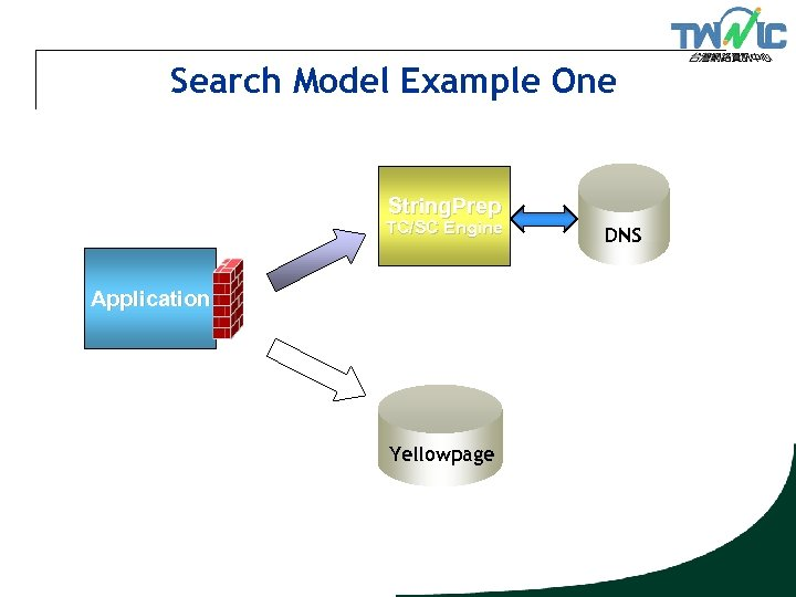 Search Model Example One String. Prep TC/SC Engine Application Yellowpage DNS