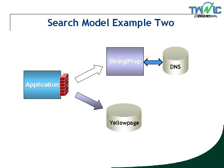 Search Model Example Two String. Prep Application Yellowpage DNS