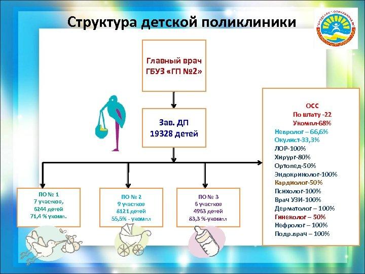 Структура детской поликлиники Главный врач ГБУЗ «ГП № 2» Зав. ДП 19328 детей ПО