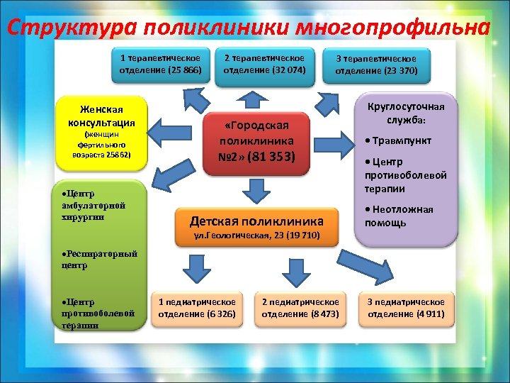 Структура поликлиники многопрофильна 1 терапевтическое отделение (25 866) Женская консультация (женщин фертильного возраста 25862)