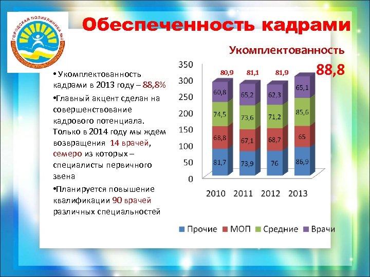 Обеспеченность кадрами Укомплектованность • Укомплектованность кадрами в 2013 году – 88, 8% • Главный