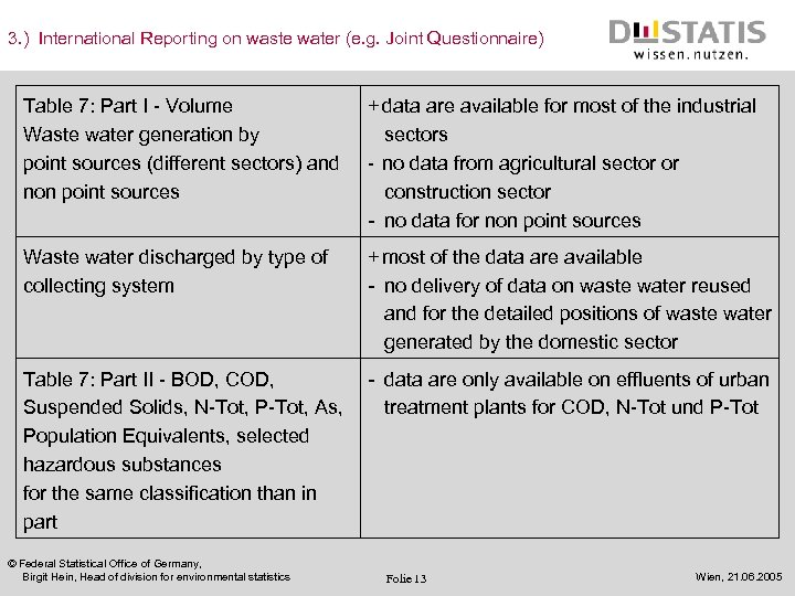 3. ) International Reporting on waste water (e. g. Joint Questionnaire) Table 7: Part