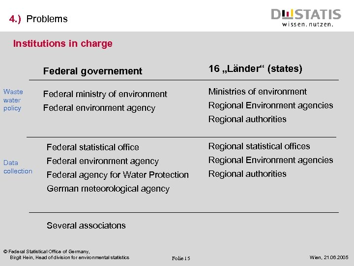 """4. ) Problems Institutions in charge Federal governement Waste water policy 16 """"Länder"""" (states)"""
