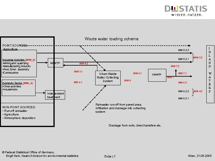 Waste water loading scheme POINT SOURCES: Agriculture WW 5. 2. 2 Industrial Activities (WW_5)
