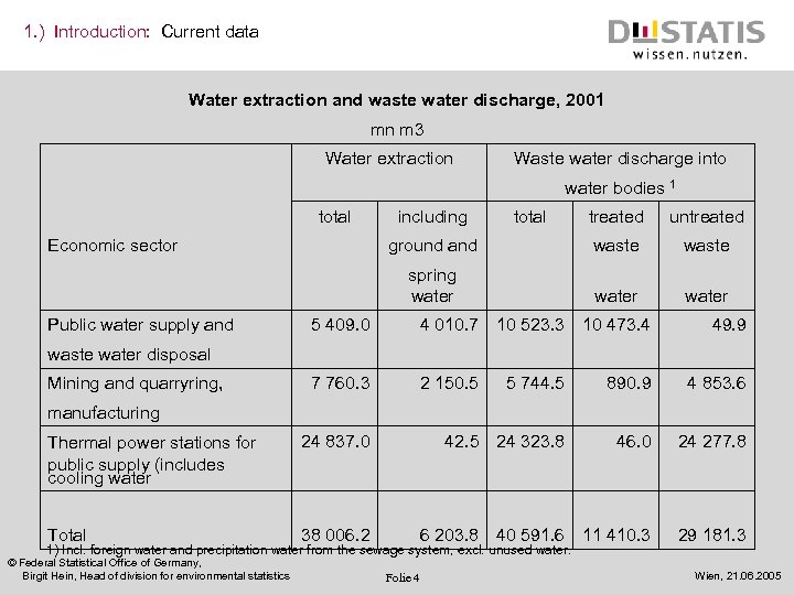 1. ) Introduction: Current data Water extraction and waste water discharge, 2001 mn m