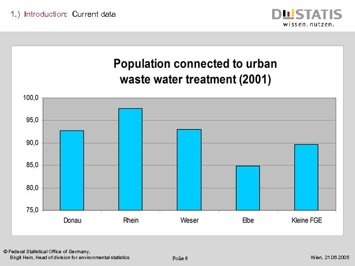 1. ) Introduction: Current data © Federal Statistical Office of Germany, Birgit Hein, Head