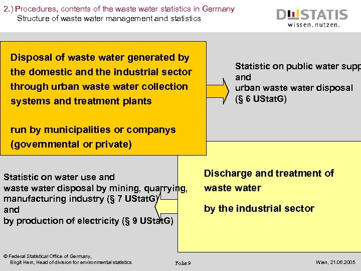 2. ) Procedures, contents of the waste water statistics in Germany Structure of waste