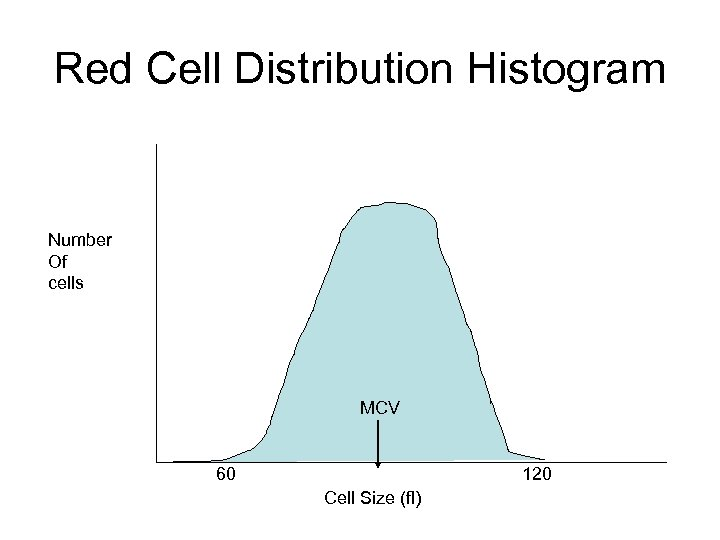 Red Cell Distribution Histogram Number Of cells MCV 60 120 Cell Size (fl)