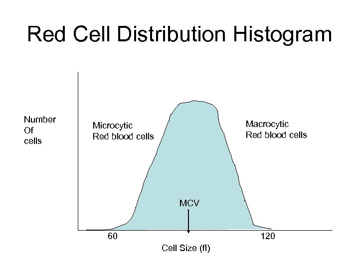 Red Cell Distribution Histogram Number Of cells Macrocytic Red blood cells Microcytic Red blood