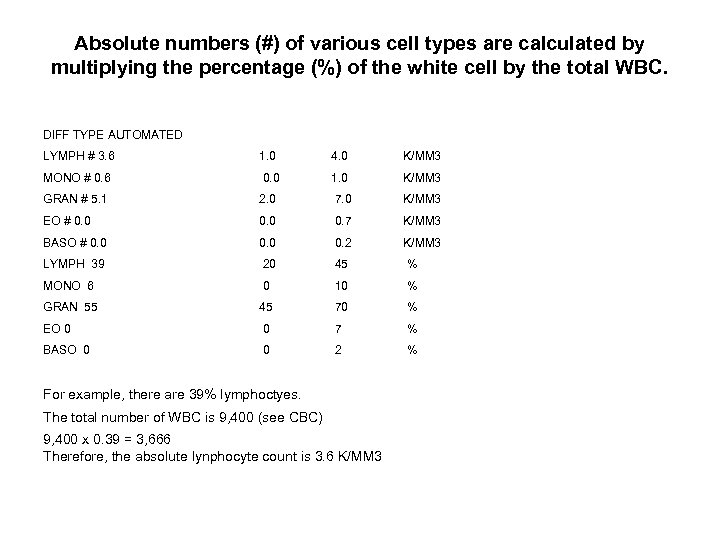 Absolute numbers (#) of various cell types are calculated by multiplying the percentage (%)