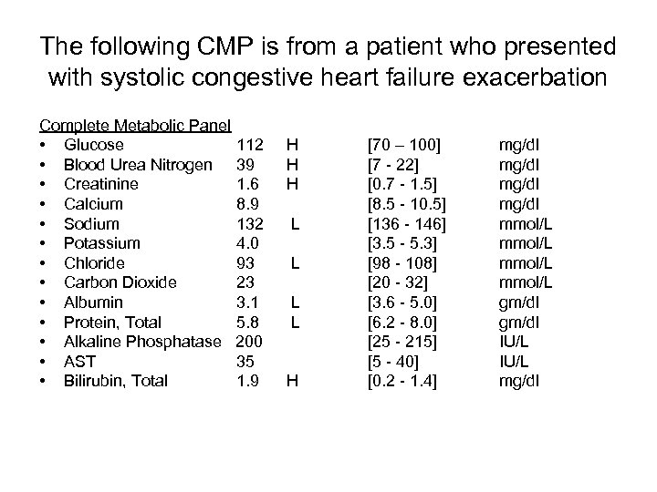 The following CMP is from a patient who presented with systolic congestive heart failure