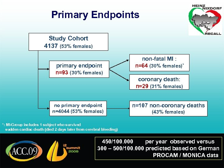 Primary Endpoints Study Cohort 4137 (53% females) primary endpoint n=93 (30% females) non-fatal MI