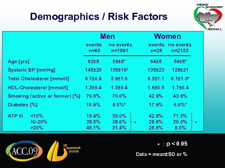 Demographics / Risk Factors Men Women events n=65 no events n=1891 62± 8 59±