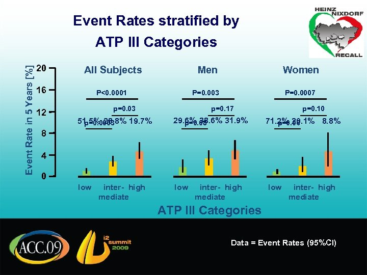 Event Rates stratified by Event Rate in 5 Years [%] ATP III Categories 20