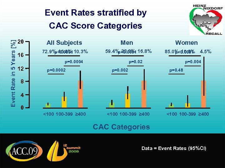 Event Rates stratified by Event Rate in 5 Years [%] CAC Score Categories 20