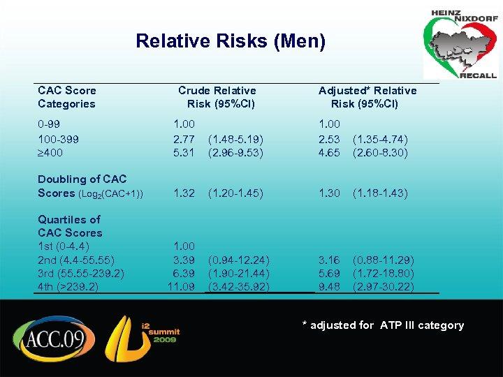 Relative Risks (Men) CAC Score Categories Crude Relative Risk (95%CI) 0 -99 100 -399