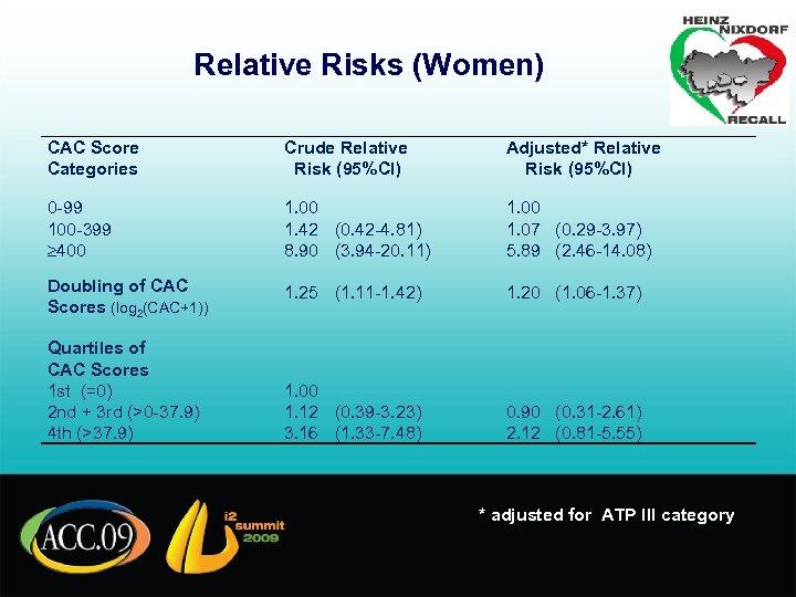 Relative Risks (Women) CAC Score Categories Crude Relative Risk (95%CI) Adjusted* Relative Risk (95%CI)