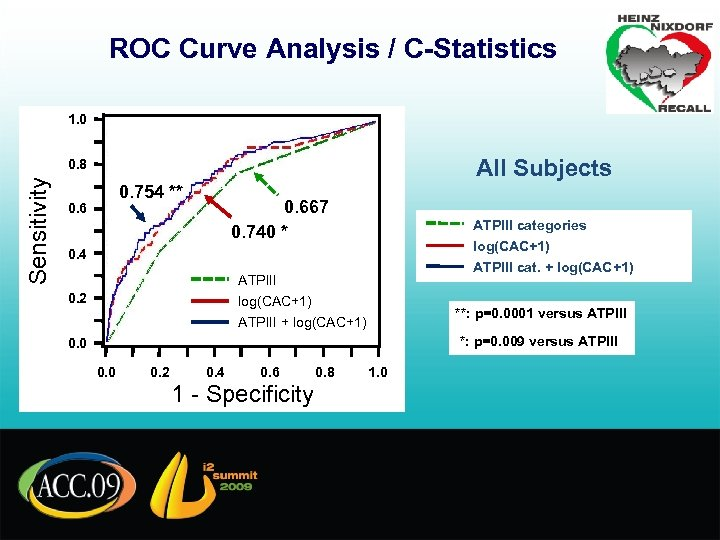 ROC Curve Analysis / C-Statistics 1. 0 All Subjects Sensitivity 0. 8 0. 754