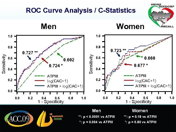 ROC Curve Analysis / C-Statistics Men Women 0. 8 0. 727 ** 0. 602