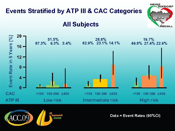 Events Stratified by ATP III & CAC Categories Event Rate in 5 Years [%]