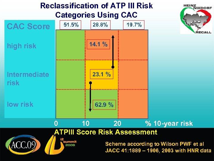 Reclassification of ATP III Risk Categories Using CAC Score high risk Intermediate risk low