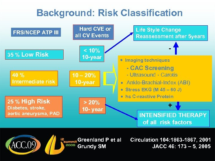 Background: Risk Classification FRS/NCEP ATP III 35 % Low Risk Hard CVE or all