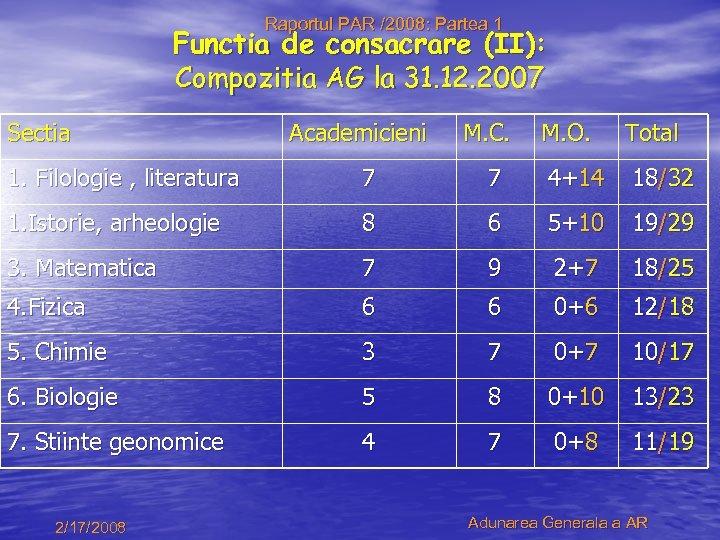 Raportul PAR /2008: Partea 1 Functia de consacrare (II): Compozitia AG la 31. 12.