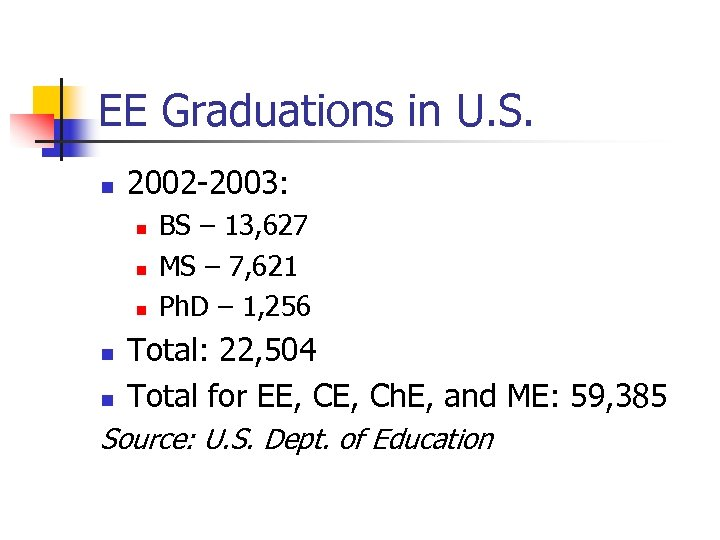 EE Graduations in U. S. n 2002 -2003: n n n BS – 13,