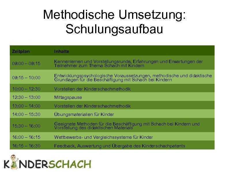 Methodische Umsetzung: Schulungsaufbau Zeitplan Inhalte 09: 00 – 09: 15 Kennenlernen und Vorstellungsrunde, Erfahrungen