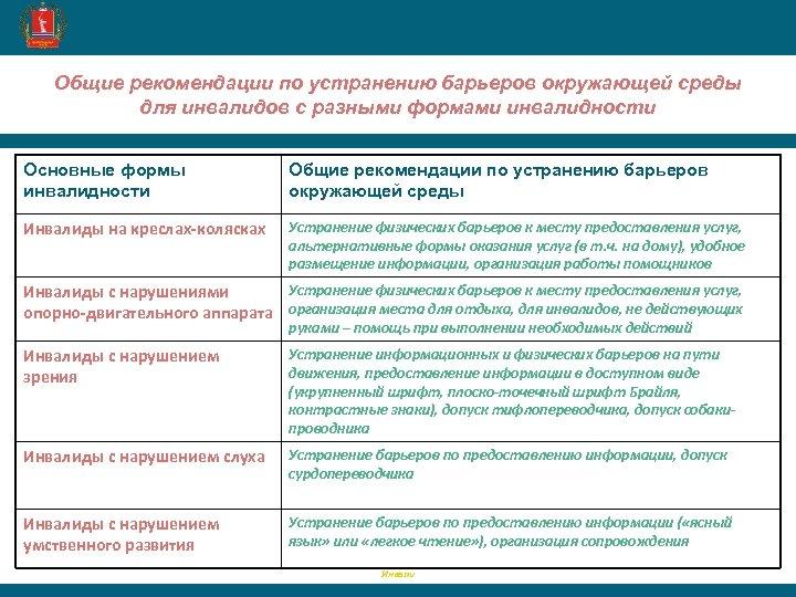 Общие рекомендации по устранению барьеров окружающей среды для инвалидов с разными формами инвалидности Основные