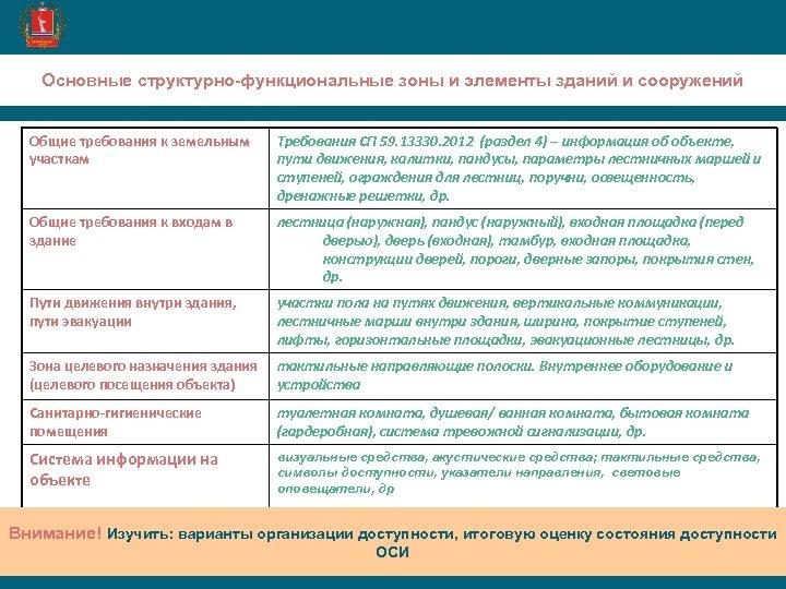 Основные структурно-функциональные зоны и элементы зданий и сооружений Общие требования к земельным участкам Требования