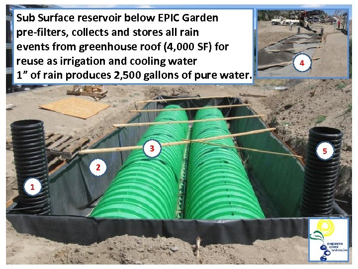 Sub Surface reservoir below EPIC Garden pre-filters, collects and stores all rain events from